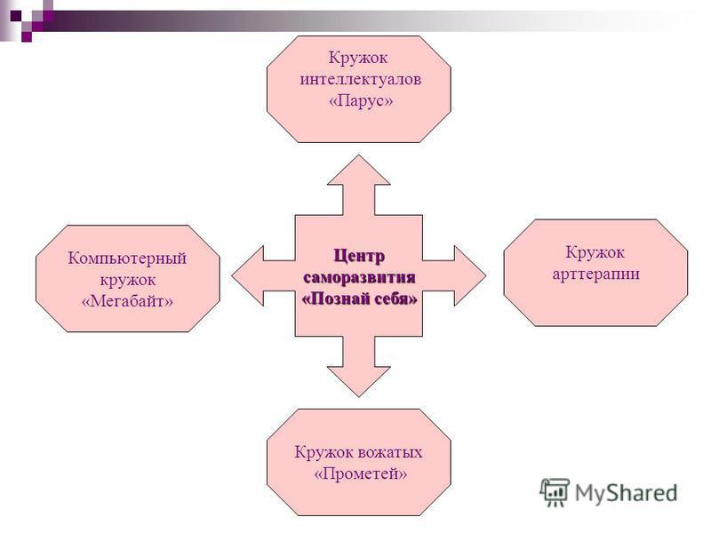 Центр саморазвития «Познай себя» саморазвития «Познай себя» Кружок арт терапии Кружок вожатых «Прометей» Компьютерный кружок «Мегабайт» Кружок интеллектуалов «Парус»