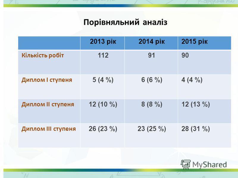 Порівняльний аналіз 2013 рік2014 рік2015 рік Кількість робіт 1129190 Диплом І ступеня 5 (4 %)6 (6 %)4 (4 %) Диплом ІІ ступеня 12 (10 %)8 (8 %)12 (13 %) Диплом ІІІ ступеня 26 (23 %)23 (25 %)28 (31 %)