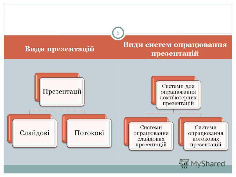 Види презентацій Види систем опрацювання презентацій 6