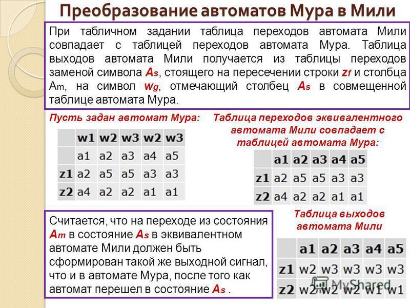 Преобразование автоматов Мура в Мили При табличном задании таблица переходов автомата Мили совпадает с таблицей переходов автомата Мура. Таблица выходов автомата Мили получается из таблицы переходов заменой символа A s, стоящего на пересечении строки