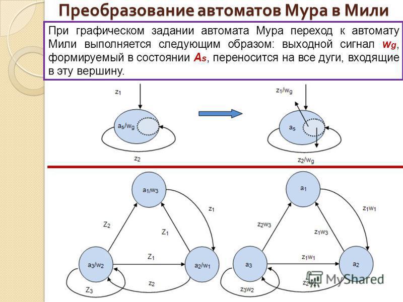Преобразование автоматов Мура в Мили При графическом задании автомата Мура переход к автомату Мили выполняется следующим образом: выходной сигнал w g, формируемый в состоянии A s, переносится на все дуги, входящие в эту вершину.