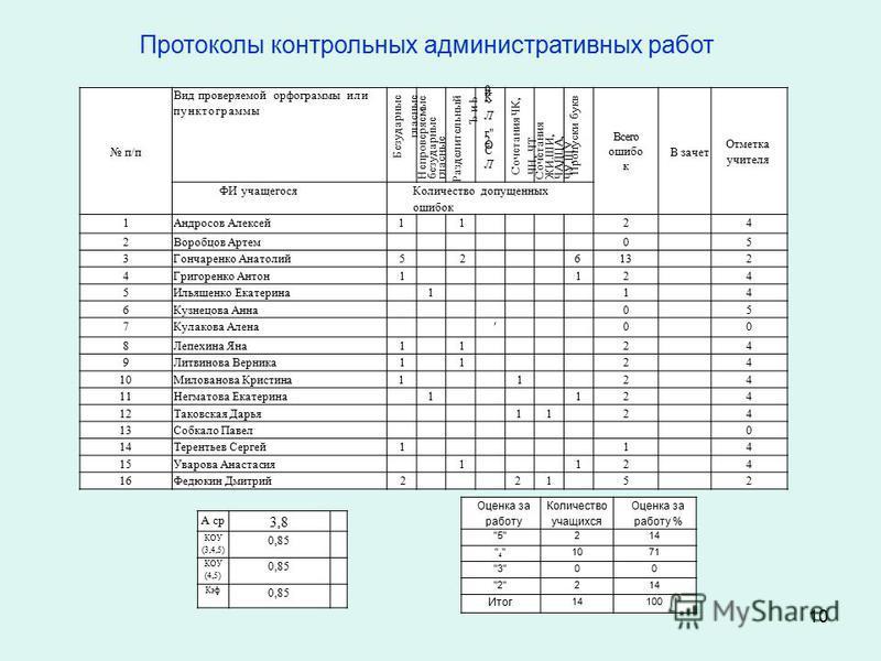 10 Протоколы контрольных административных работ Протокол контрольной работы по русскому языку проведенной в 2