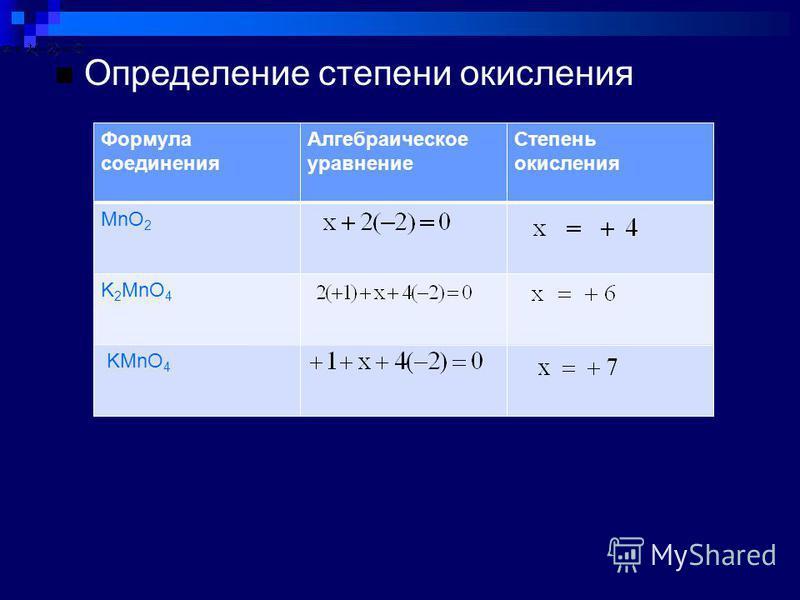 Определение степени окисления Формула соединения Алгебраическое уравнение Степень окисления MnO 2 K 2 MnO 4 KMnO 4