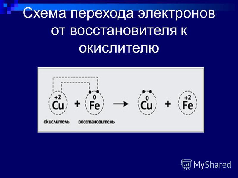 Схема перехода электронов от восстановителя к окислителю