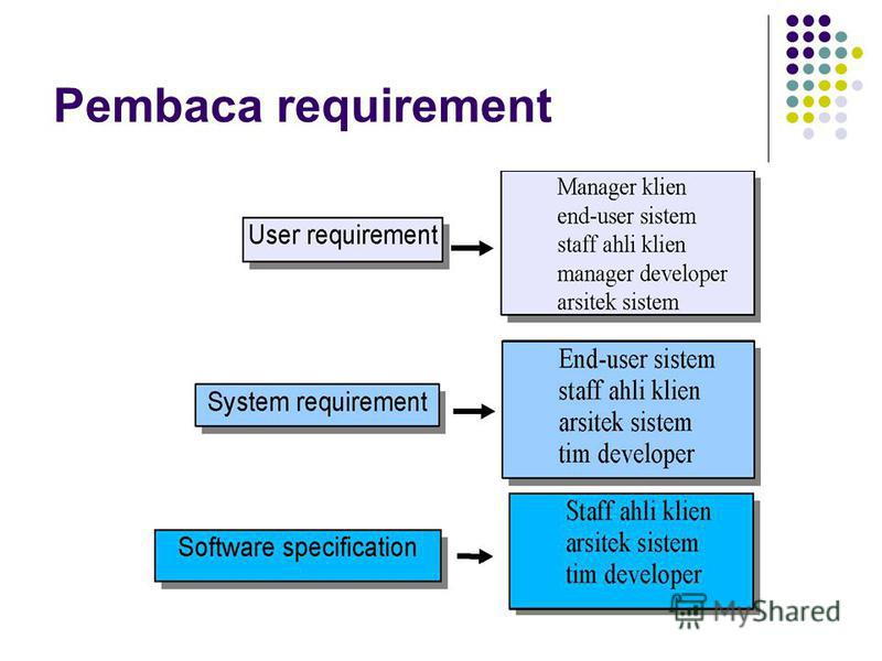 Pembaca requirement