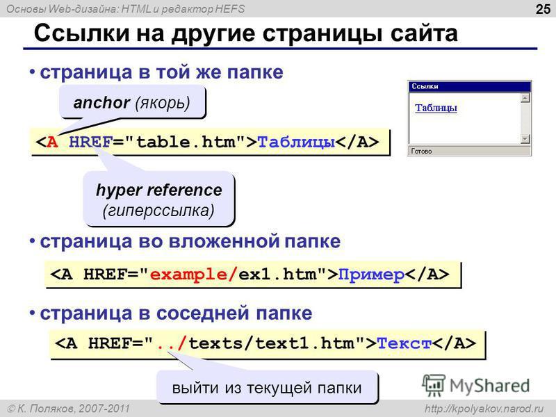 Основы Web-дизайна: HTML и редактор HEFS К. Поляков, 2007-2011 http://kpolyakov.narod.ru 25 Ссылки на другие страницы сайта Таблицы страница в той же папке anchor (якорь) hyper reference (гиперссылка) страница во вложенной папке Пример страница в сос
