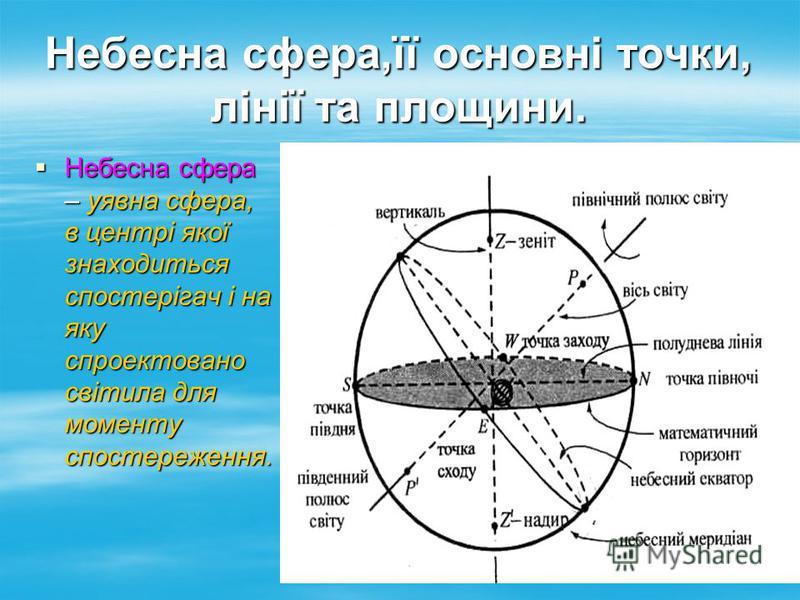 Небесна сфера,її основні точки, лінії та площини. Небесна сфера – уявна сфера, в центрі якої знаходиться спостерігач і на яку спроектовано світила для моменту спостереження. Небесна сфера – уявна сфера, в центрі якої знаходиться спостерігач і на яку