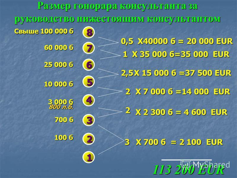8,5 EUR--- 4 6,5EUR -- 3 230 б 230 б х 8,5 = 1955 EUR 230 б х 8,5 = 1955 EUR F 300 б х 5 = 1500 EUR A 600 б х 2 = 1200 EUR B 600 б х 4 = 2400 EUR Всего =7055 EUR 4,5 EUR --2 4 EUR 3,5 EUR - 1 D 3 EUR 3,5 EUR - 1 5 EUR A B 4,5 EUR -- 2 C 2EUR 3,5 EUR