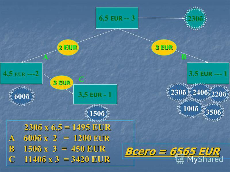 6,5 EUR --- 3 3,5 EUR --- 1 200 б 130 б 270 б 180 б 250 б 190 б 260 б 250 б 3 EUR 330 б х 6,5 = 2145 EUR 1400 б х 3 = 4200 EUR Всего = 6345 EUR