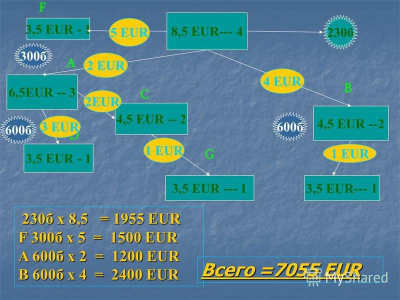 6,5 EUR -- 3 4,5 EUR ---2 230 б 600 б 2 EUR A B 230 б х 6,5 = 1495 EUR 230 б х 6,5 = 1495 EUR A 600 б х 2 = 1200 EUR B 150 б х 3 = 450 EUR С 1140 б х 3 = 3420 EUR Всего = 6565 EUR 3,5 EUR --- 1 100 б 230 б 350 б 240 б 3 EUR 220 б 3,5 EUR - 1 С 150 б