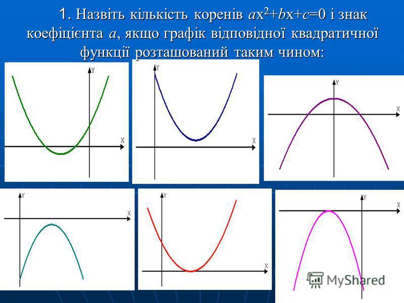 1. Назвіть кількість коренів ax 2 +bx+c=0 і знак коефіцієнта а, якщо графік відповідної квадратичної функції розташований таким чином: 1. Назвіть кількість коренів ax 2 +bx+c=0 і знак коефіцієнта а, якщо графік відповідної квадратичної функції розташ