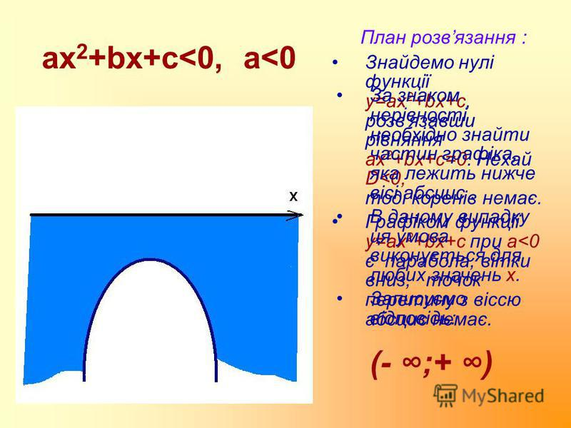 ax 2 +bx+c<0, a<0 План розвязання : Знайдемо нулі функції у=ax 2 +bx+c, розв'язавши рівняння ах 2 +bx+c=0. Нехай D<0, тоді коренів немає. Графіком функції у=ax 2 +bx+c при a<0 є парабола, вітки вниз, точок перетину з віссю абсцис немає. За знаком нер