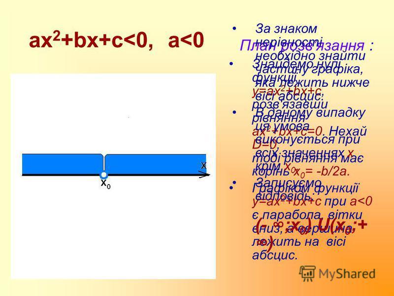 ax 2 +bx+c<0, a<0 План розвязання : Знайдемо нулі функції у=ax 2 +bx+c, розв'язавши рівняння ах 2 +bx+c=0. Нехай D=0, тоді рівняння має корінь х 0 = -b/2a. Графіком функції у=ax 2 +bx+c при a<0 є парабола, вітки вниз, а вершина лежить на вісі абсцис.