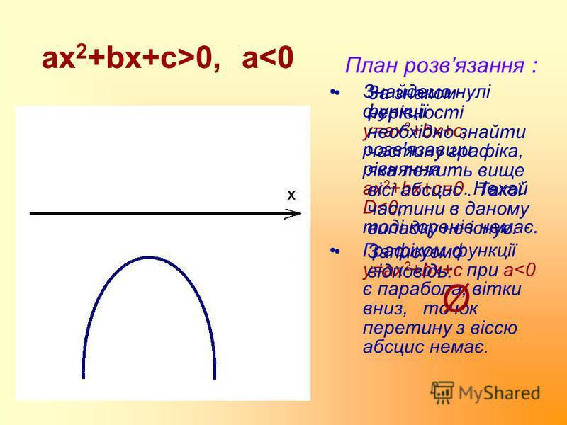 ax 2 +bx+c>0, a<0 План розвязання : Знайдемо нулі функції у=ax 2 +bx+c, розв'язавши рівняння ах 2 +bx+c=0. Нехай D<0, тоді коренів немає. Графіком функції у=ax 2 +bx+c при a<0 є парабола, вітки вниз, точок перетину з віссю абсцис немає. За знаком нер