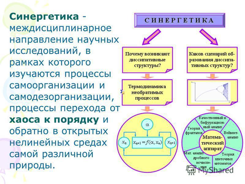 Синергетика - междисциплинарное направление научных исследований, в рамках которого изучаются процессы самоорганизации и само дезорганизации, процессы перехода от хаоса к порядку и обратно в открытых нелинейных средах самой различной природы.