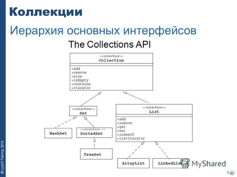 10 © Luxoft Training 2013 Коллекции 4-10 Иерархия основных интерфейсов