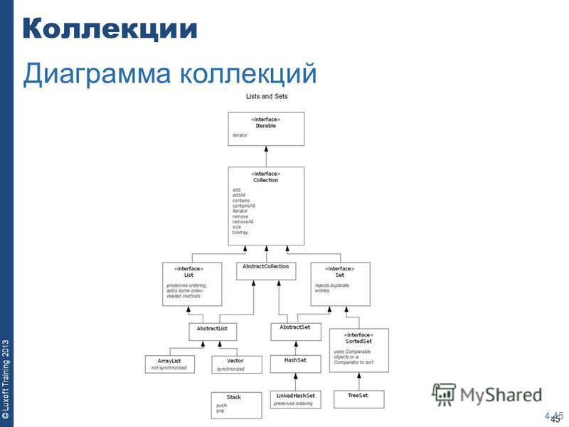 45 © Luxoft Training 2013 Коллекции 4-45 Диаграмма коллекций