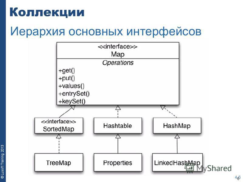 6 © Luxoft Training 2013 Коллекции 4-6 Иерархия основных интерфейсов