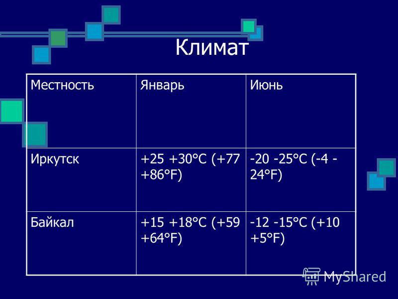 Климат Местность ЯнварьИюнь Иркутск+25 +30°С (+77 +86°F) -20 -25°С (-4 - 24°F) Байкал+15 +18°С (+59 +64°F) -12 -15°С (+10 +5°F)