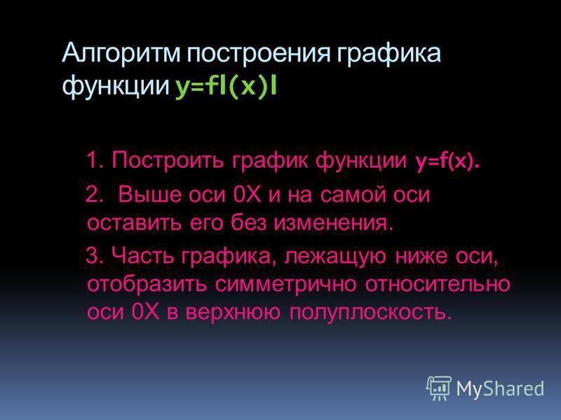 Алгоритм построения графика функции y=f I (x) I 1. Построить график функции y=f(x). 2. Выше оси 0Х и на самой оси оставить его без изменения. 3. Часть графика, лежащую ниже оси, отобразить симметрично относительно оси 0Х в верхнюю полуплоскость.