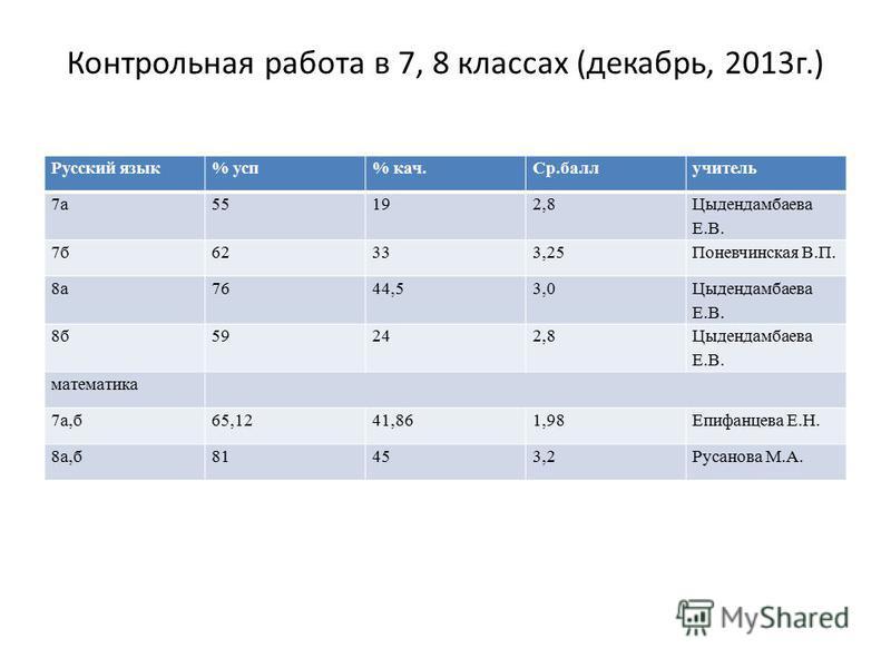 Контрольная работа в 7, 8 классах (декабрь, 2013 г.) Русский язык% суп% кач.Ср.баллучитель 7 а 55192,8 Цыдендамбаева Е.В. 7 б 62333,25Поневчинская В.П. 8 а 7644,53,0 Цыдендамбаева Е.В. 8 б 59242,8 Цыдендамбаева Е.В. математика 7 а,б 65,1241,861,98Епи