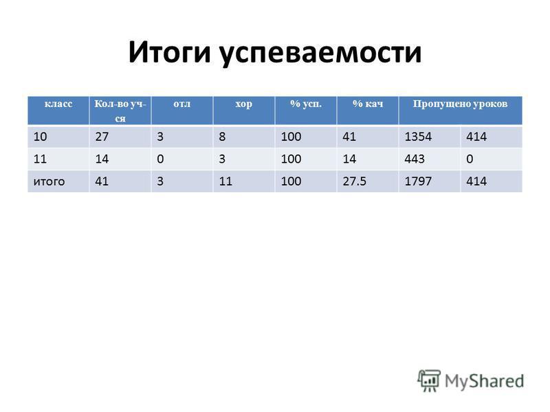 Итоги супеваемости класс Кол-во уч- ся отлхор% суп.% кач Пропущено уроков 102738100411354414 111403100144430 итого 4131110027.51797414