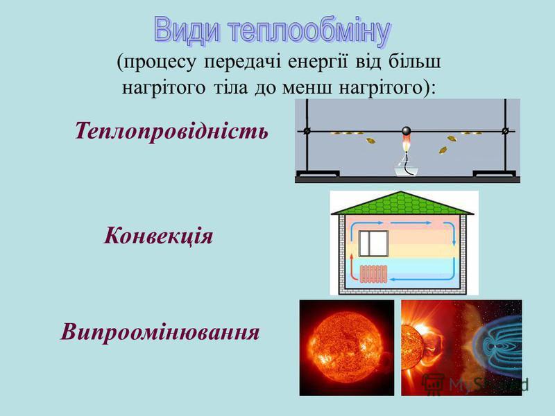 (процесу передачі енергії від більш нагрітого тіла до менш нагрітого): Теплопровідність Конвекція Випроомінювання