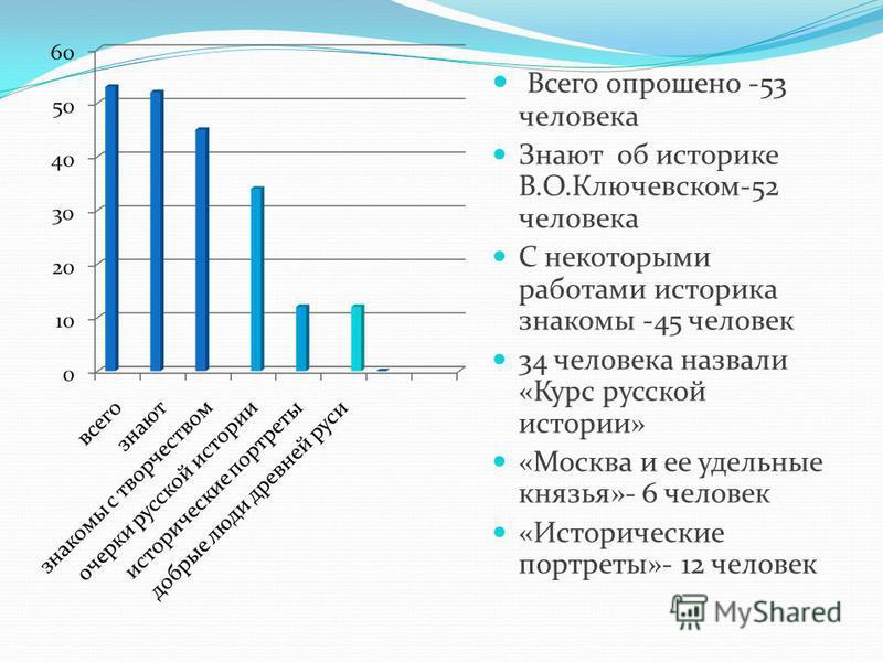 Всего опрошено -53 человека Знают об историке В.О.Ключевском-52 человека С некоторыми работами историка знакомы -45 человек 34 человека назвали «Курс русской истории» «Москва и ее удельные князья»- 6 человек «Исторические портреты»- 12 человек