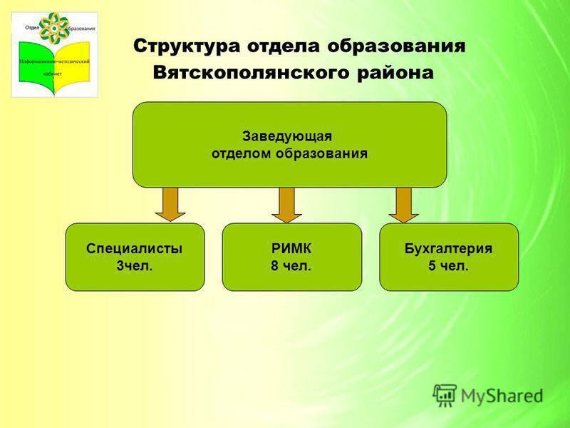 Структура отдела образования Вятскополянского района Заведующая отделом образования Специалисты 3 чел. Бухгалтерия 5 чел. РИМК 8 чел.
