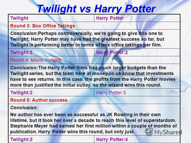 Twilight vs Harry Potter TwilightHarry Potter Round 3: Box Office Takings Conclusion:Perhaps controversially, we're going to give this one to Twilight; Harry Potter may have had the greatest success so far, but Twilight is performing better in terms