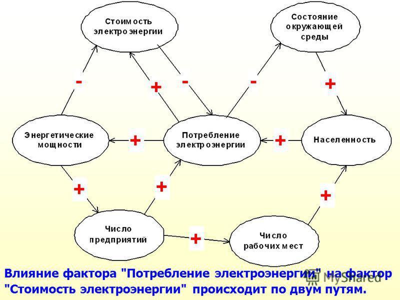 Влияние фактора Потребление электроэнергии на фактор Стоимость электроэнергии происходит по двум путям.