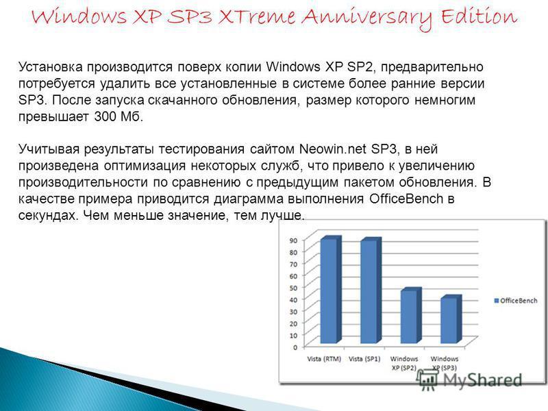 Установка производится поверх копии Windows XP SP2, предварительно потребуется удалить все установленные в системе более ранние версии SP3. После запуска скачанного обновления, размер которого немногим превышает 300 Мб. Учитывая результаты тестирован