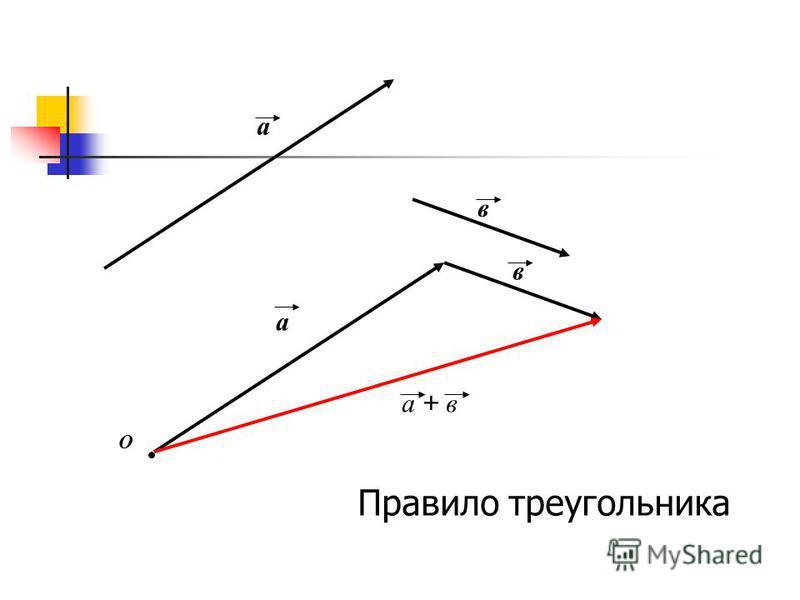 а в О а в а + в Правило треугольника