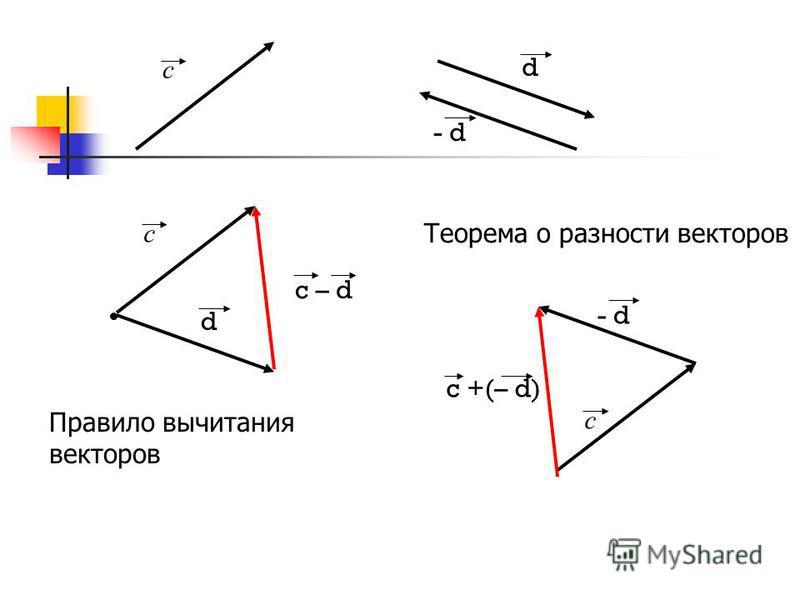 с d с d c – d с - d c +(– d) Правило вычитания векторов Теорема о разности векторов