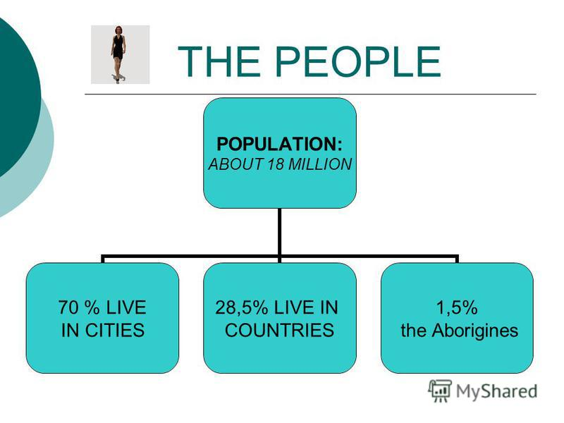 THE PEOPLE POPULATION: ABOUT 18 MILLION 70 % LIVE IN CITIES 28,5% LIVE IN COUNTRIES 1,5% the Aborigines