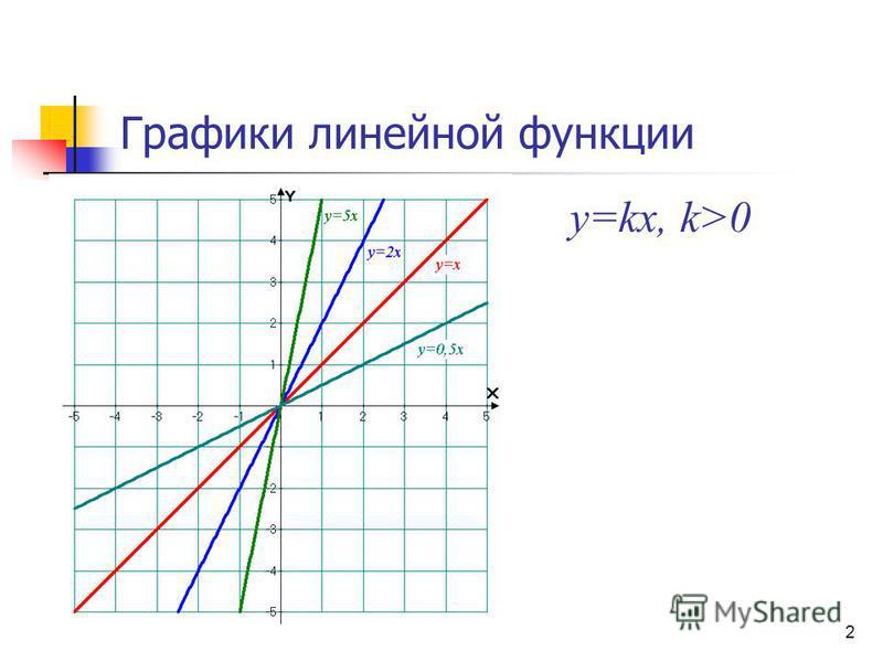 Графики линейной функции y=kx, k>0 2