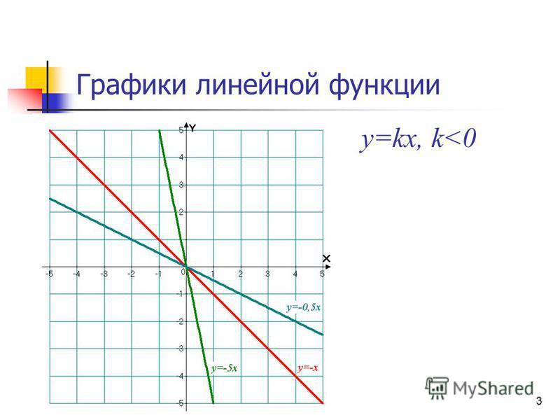 Графики линейной функции y=kx, k<0 3