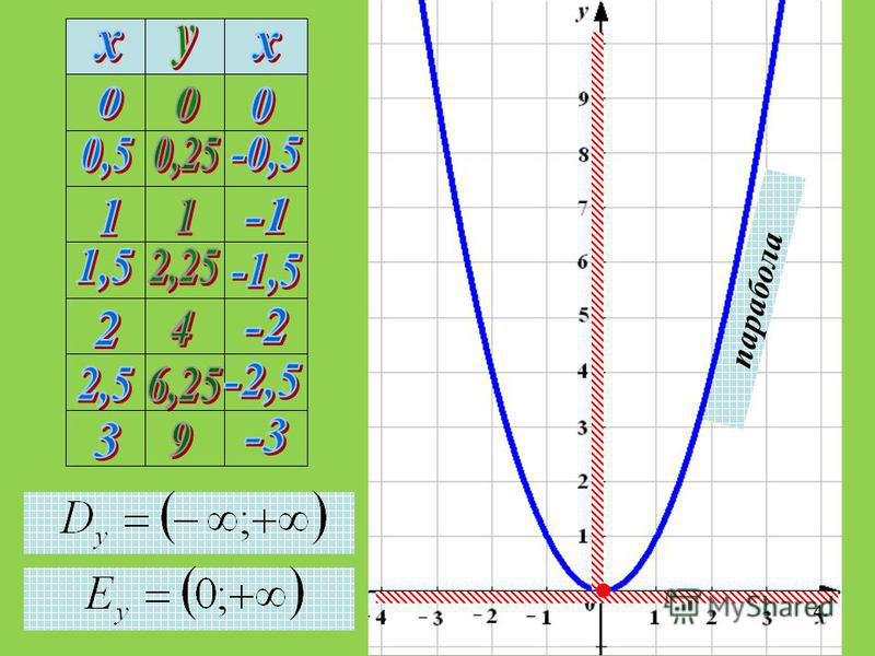 парабола 4