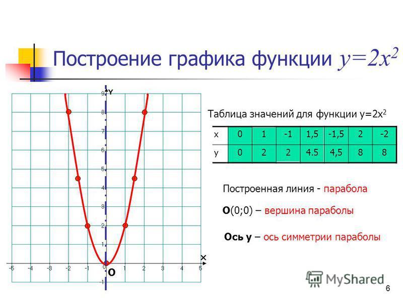x011,5-1,52-2 y0224.54,588 Построение графика функции y=2x 2 Таблица значений для функции у=2 х 2 Построенная линия - парабола О О(0;0) – вершина параболы Ось у – ось симметрии параболы 6