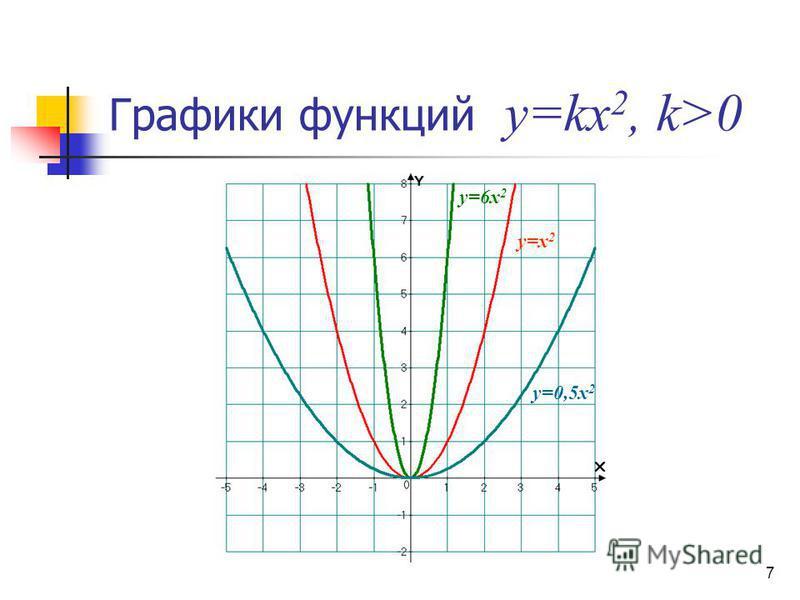 Графики функций y=kx 2, k>0 у=х 2 у=0,5 х 2 у=6 х 2 7
