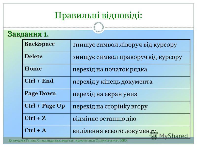 Правильні відповіді: Завдання 1. BackSpace знишує символ лiворуч від курсору Delete знищує символ праворуч від курсору Ноmе перехiд на початок рядка Ctrl + Еnd перехiд у кінець документа Page Down перехiд на екран униз Ctrl + Page Up перехiд на cторі