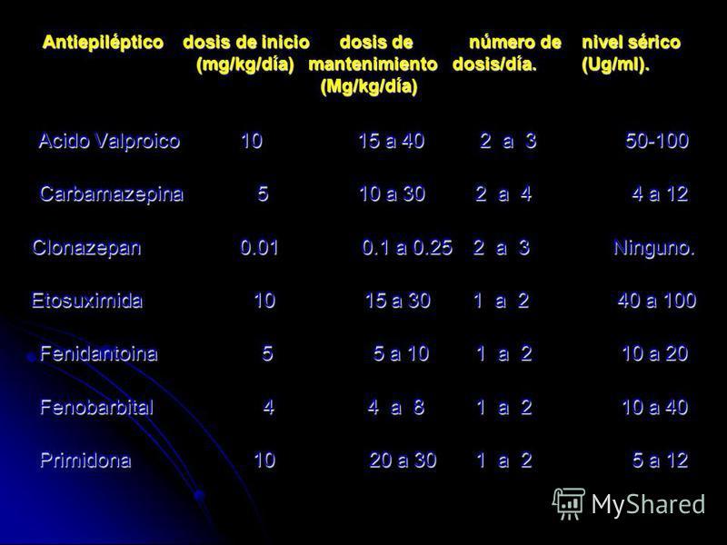 Antiepiléptico dosis de inicio dosis de número de nivel sérico (mg/kg/día) mantenimiento dosis/día. (Ug/ml). (Mg/kg/día) Acido Valproico 10 15 a 40 2 a 3 50-100 Carbamazepina5 10 a 302 a 4 4 a 12 Clonazepan 0.01 0.1 a 0.25 2 a 3Ninguno. Etosuximida 1