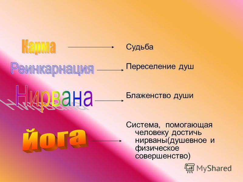 Судьба Переселение душ Блаженство души Система, помогающая человеку достичь нирваны(душевное и физическое совершенство)