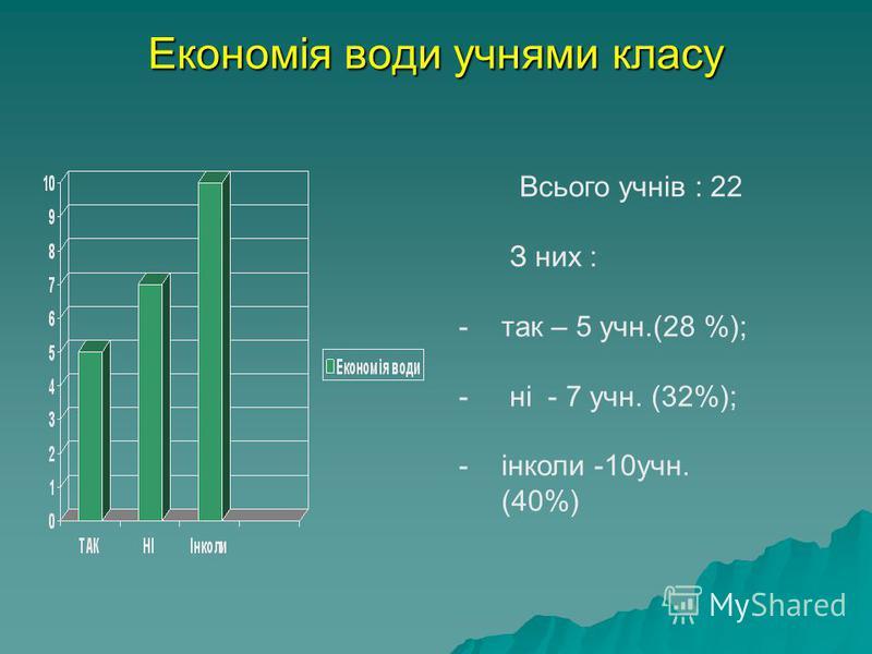 Економія води учнями класу Всього учнів : 22 З них : -так – 5 учн.(28 %); - ні - 7 учн. (32%); -інколи -10учн. (40%)