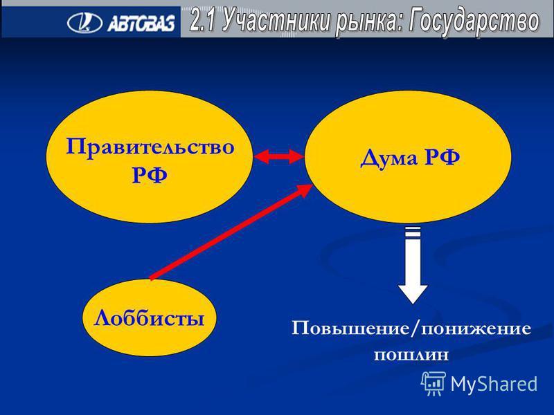 Правительство РФ Дума РФ Лоббисты Повышение/понижение пошлин