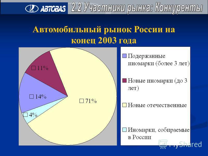 Автомобильный рынок России на конец 2003 года