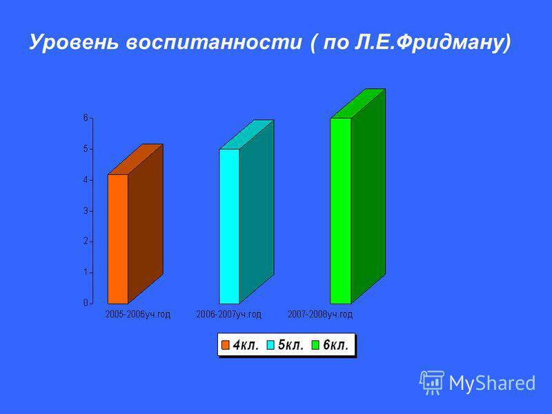 Уровень воспитанности ( по Л.Е.Фридману)