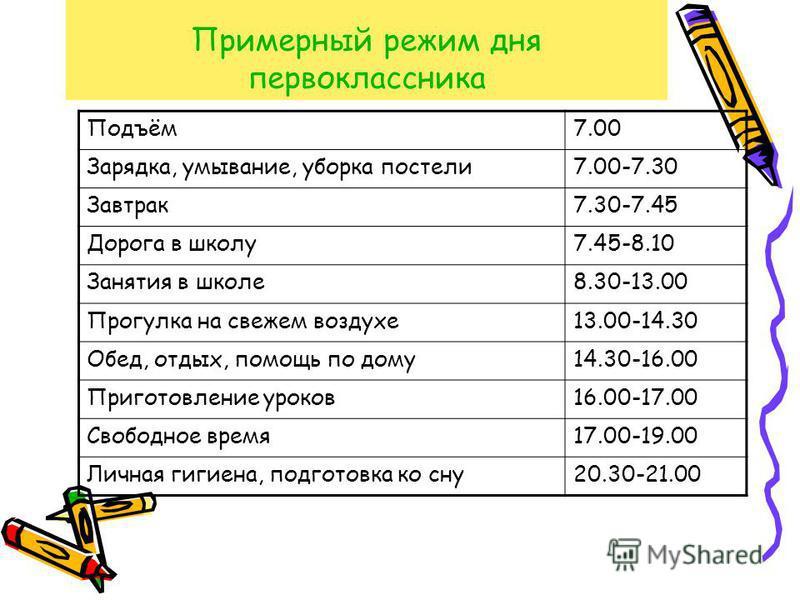 Примерный режим дня первоклассника Подъём 7.00 Зарядка, умывание, уборка постели 7.00-7.30 Завтрак 7.30-7.45 Дорога в школу 7.45-8.10 Занятия в школе 8.30-13.00 Прогулка на свежем воздухе 13.00-14.30 Обед, отдых, помощь по дому 14.30-16.00 Приготовле