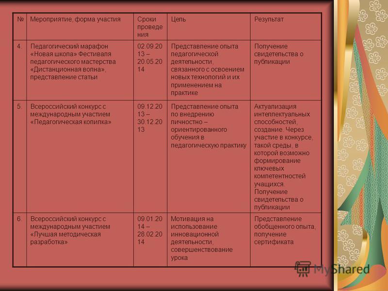 Мероприятие, форма участия Сроки проведения Цель Результат 4. Педагогический марафон «Новая школа» Фестиваля педагогического мастерства «Дистанционная волна», представление статьи 02.09.20 13 – 20.05.20 14 Представление опыта педагогической деятельно