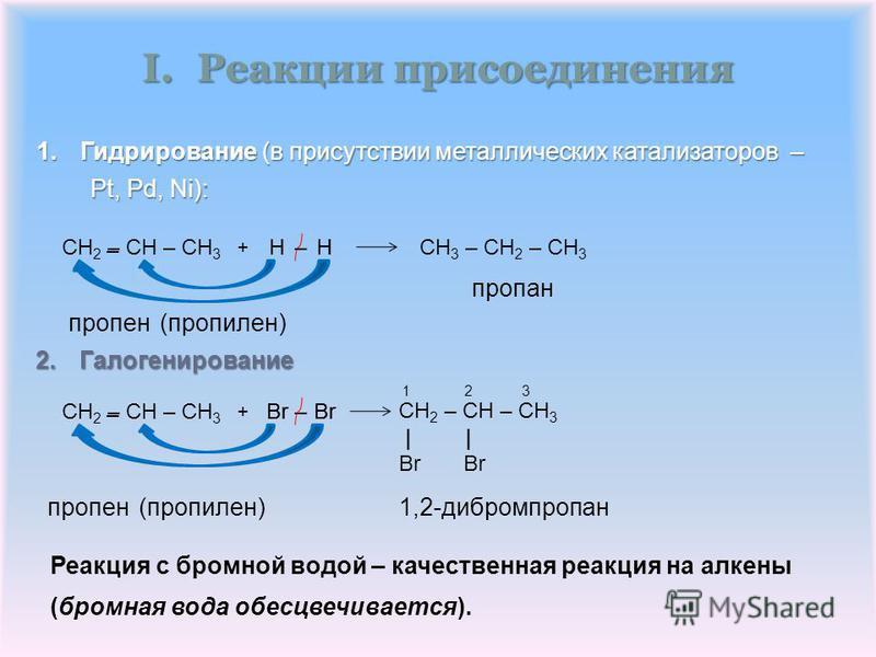 || пропан CH 3 – CH 2 – CH 3 I.Реакции присоединения CH 2 – CH – CH 3 | | Br 1,2-дибромпропан CH 2 – CH – CH 3 – + HH – 1 2 3 || Br HH пропен(пропэлен) – 1. Гидрирование (в присутствии металлических катализаторов – Pt, Pd, Ni): 2. Галогенирование 2.